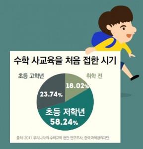 초등, 취학전 사교육 통계
